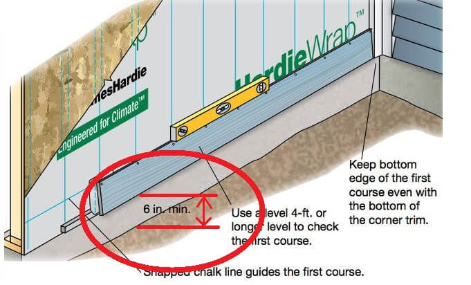 The minimum distance between siding and grade?