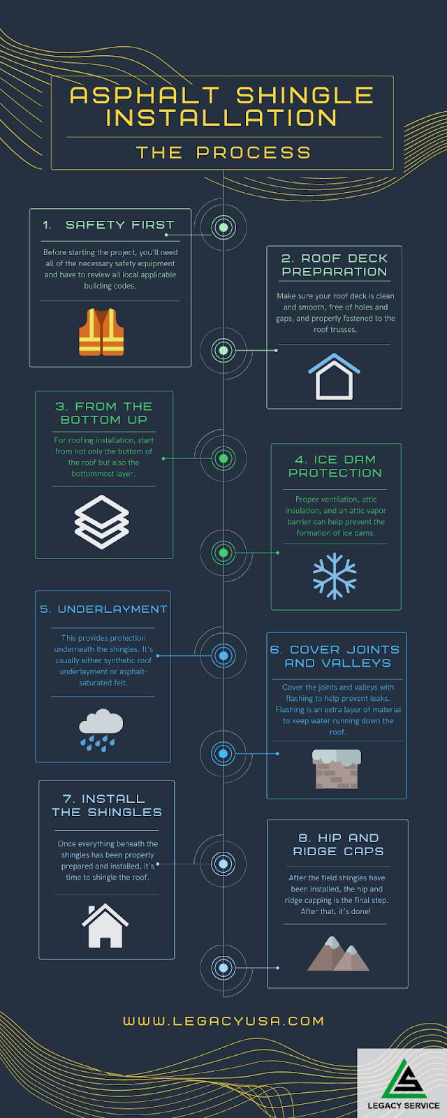 Asphalt Shingle Installation Infographics